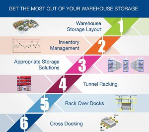 Get the most from your Warehouse Storage Systems